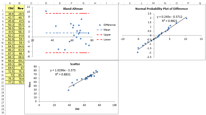 bland altman plot in Excel