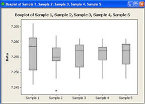 Minitab Box Plot vs QI Macros Box Plot