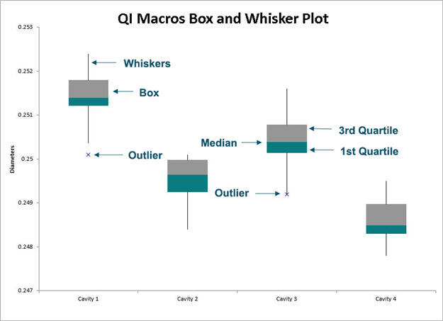 Anatomy of a boxplot created by QI Macros in Excel