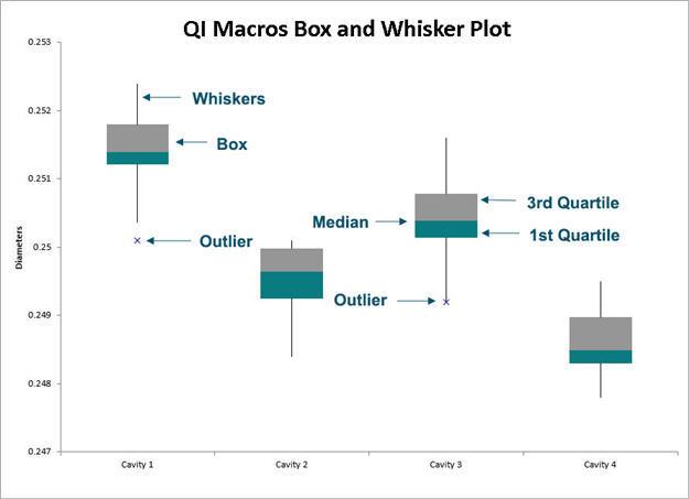 box and whisker plot maker excel
