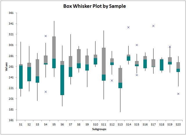 box whisker plot by rows