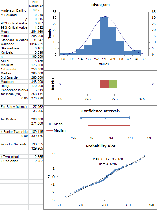 descriptive statistics run by the chart wizard in Excel