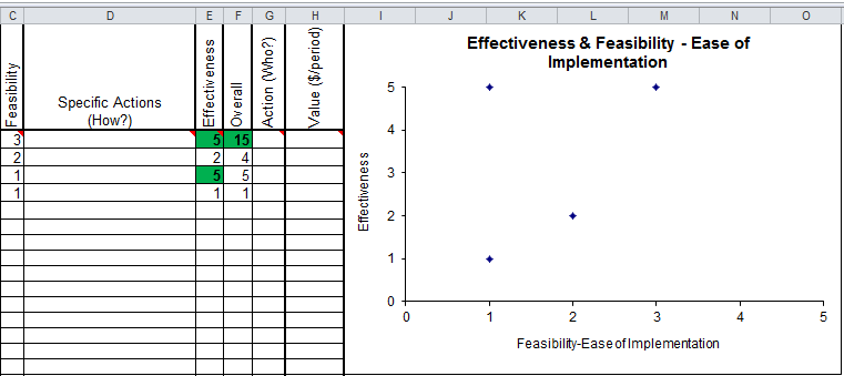 feasibility effectiveness chart in the QI Macros for Excel