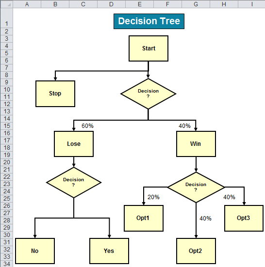 Tree diagram in excel for lean six sigma use a tree diagram to map specific tasks to primary and secondary goals it maps the methods required to achieve corporate goals the tree diagram shows the ccuart Image collections