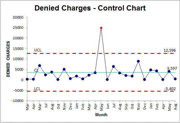 control chart from pivottable in excel