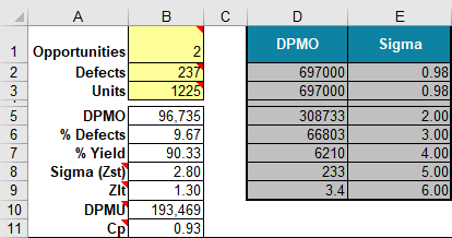 six sigma calculator | dpmo calculator in excel | defects per million  opportunities  qi macros