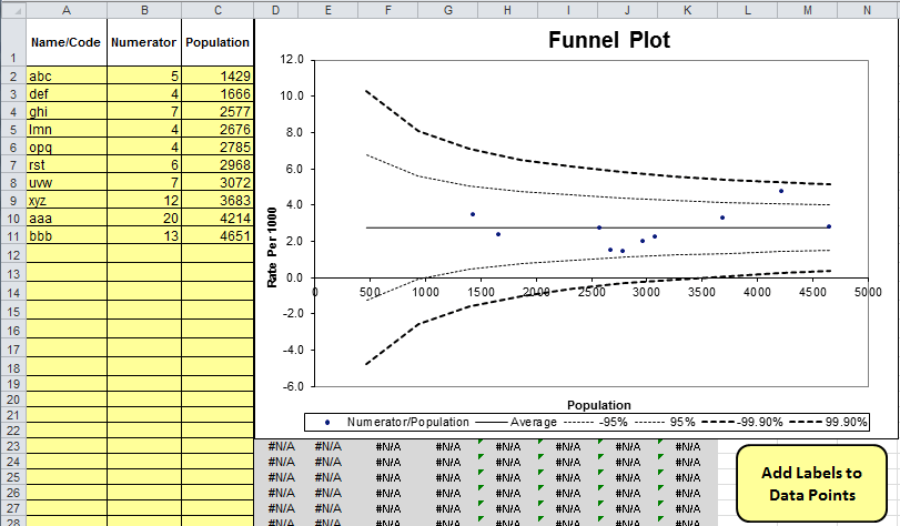rate per 1000 funnel plot