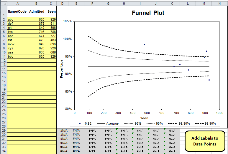 Funnel Plot in Excel