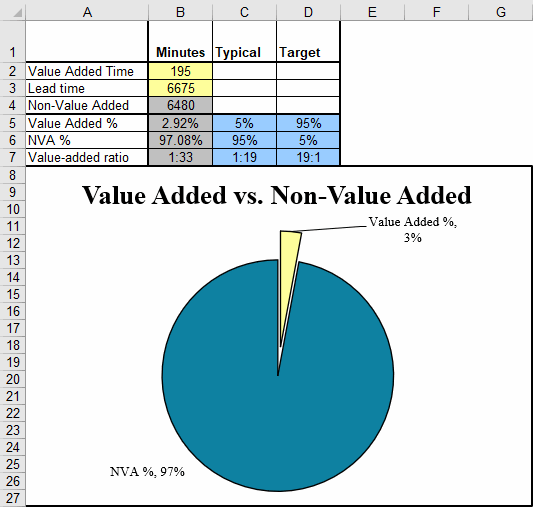 Non-Value Added Time