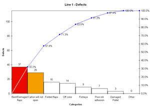 Compare Pareto Charts | Pareto Chart Comparison