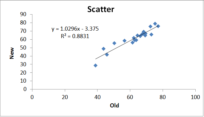 bland altman scatter plot