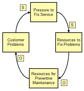 systems diagram example