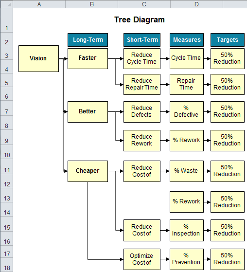 tree diagram excel