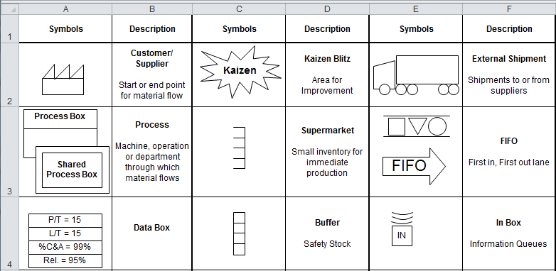 examples of value stream mapping symbols and icons in QI Macros for Excel
