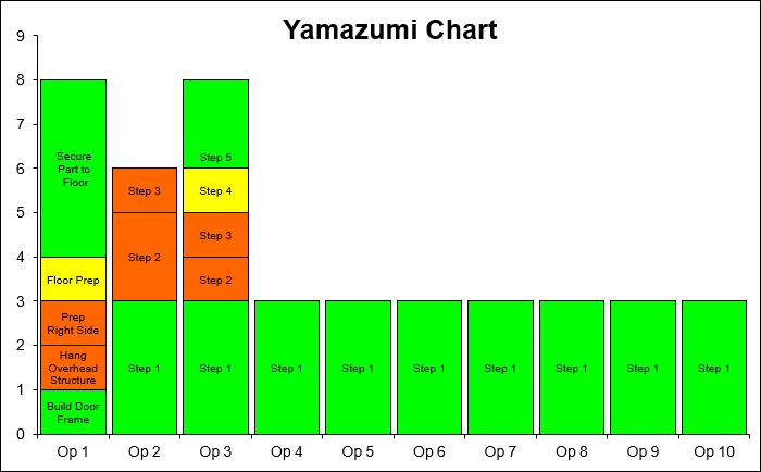 yamazumi template in excel