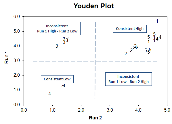 interpret a youden plot