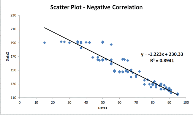 scatter plot strong negative correlation