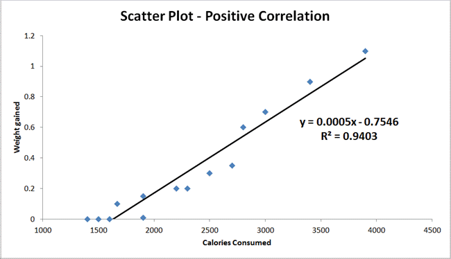 scatter plot example positive correlation
