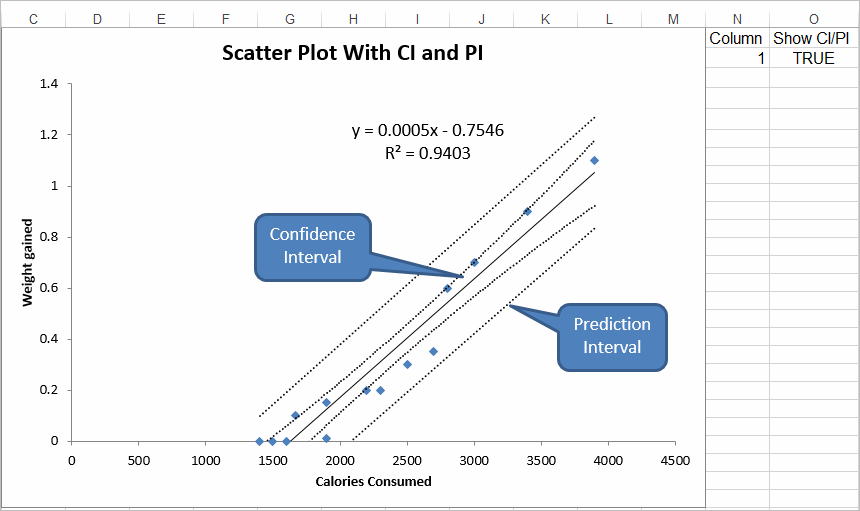 scatter plot with confidence intervals and prediction intervals