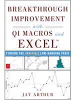 breakthrough improvement with QI Macros and Excel